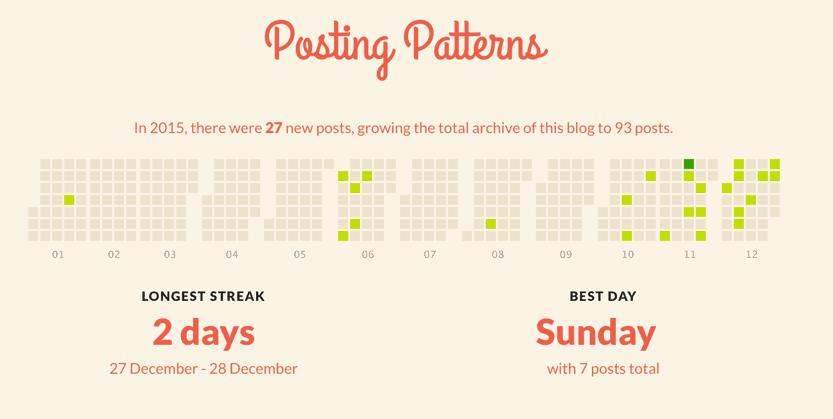 posting-pattern-2015